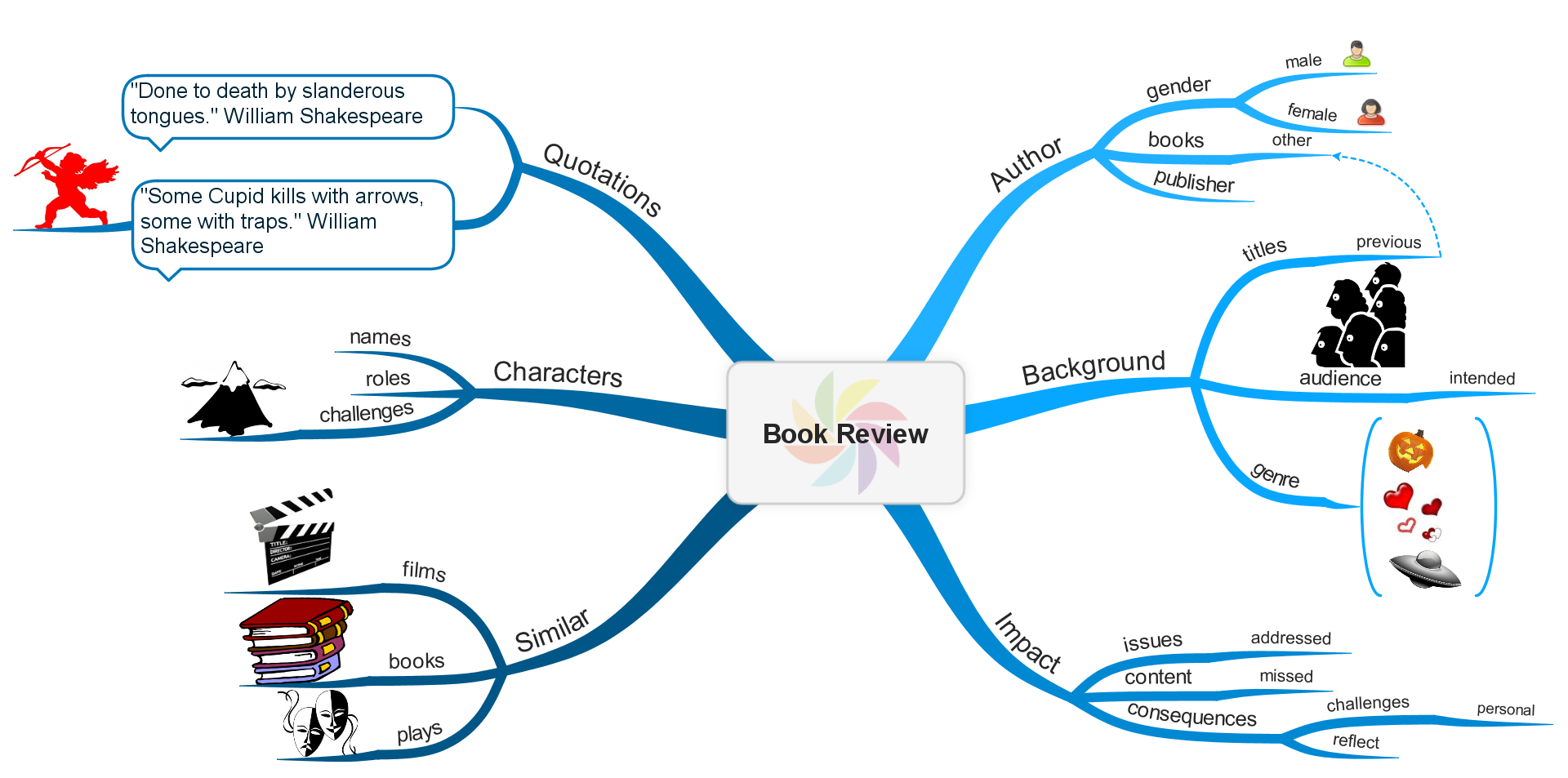 education example mind maps mind mapping view