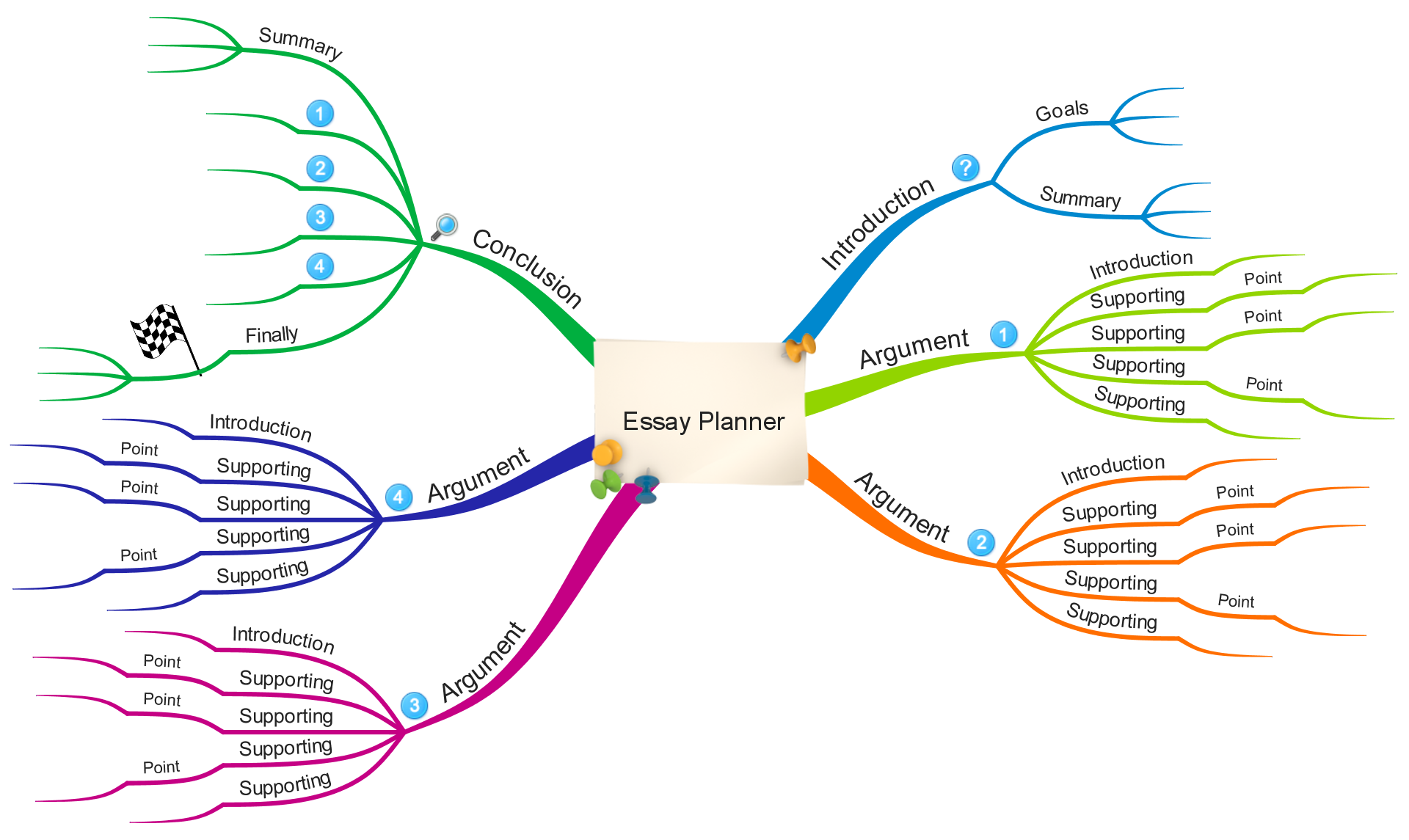 Education – Example Mind Maps
