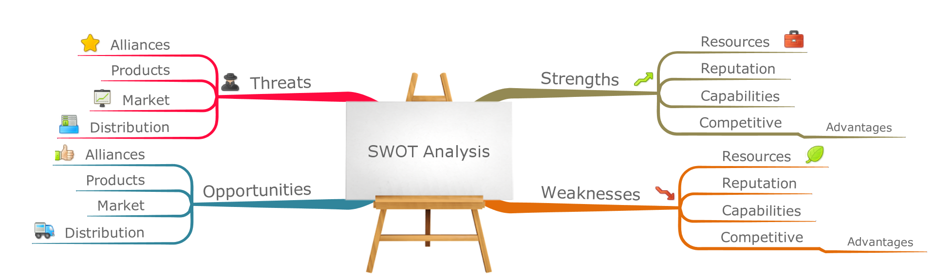 kaiser permanente swot analysis